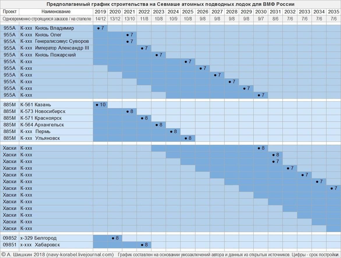 Севмаш График строительства (1).jpg