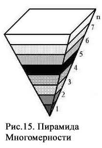 Piramida-Mnogomernosti