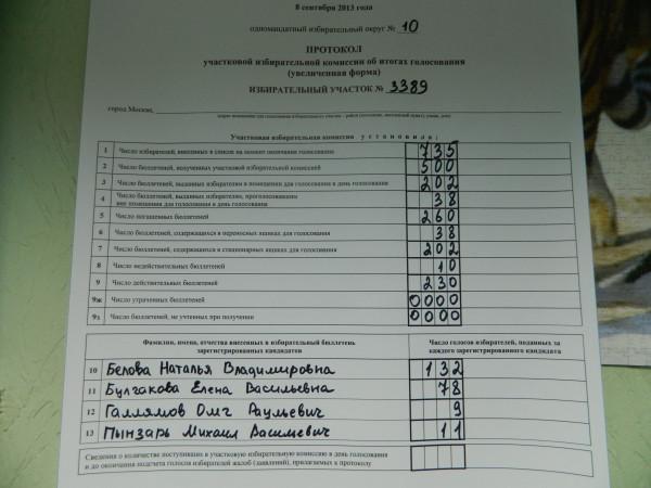 Выборы в Совет Депутатов поселения Первомайское