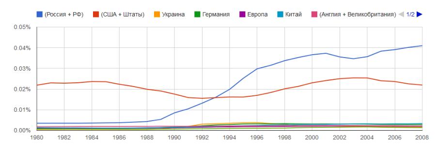 Ngram-Russia-Colony-Rus