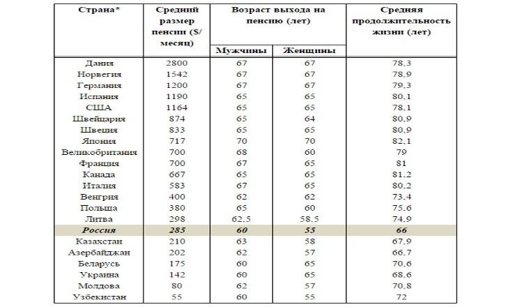 Повышение пенсий с 2012 г