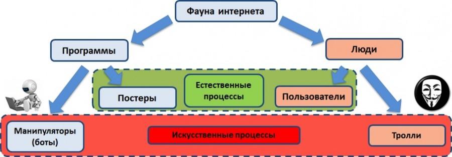 ИВ_Фауна интернета.jpg