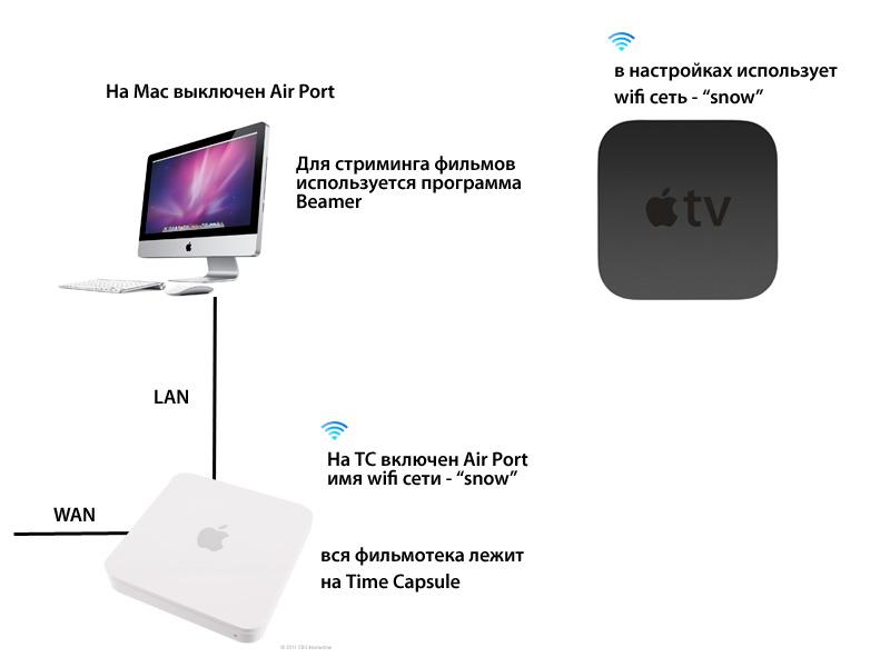 и второй схеме - iMac с