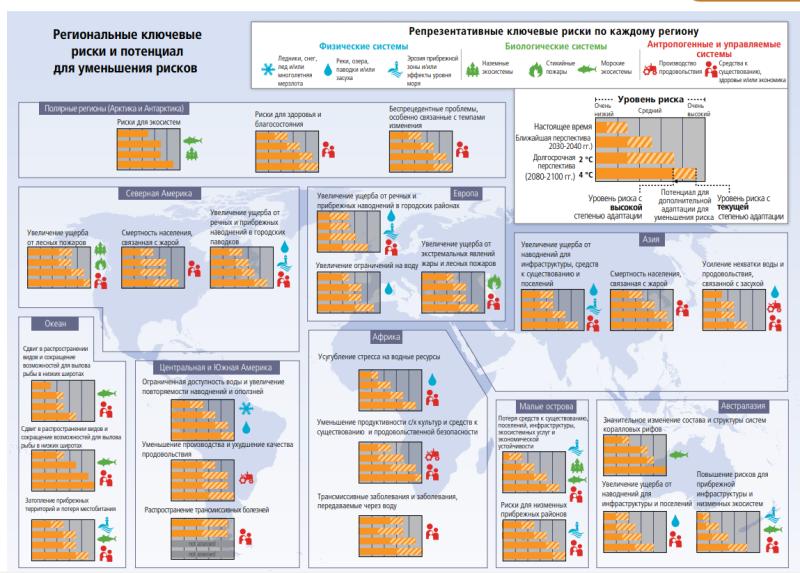 IPCC-Riski.png