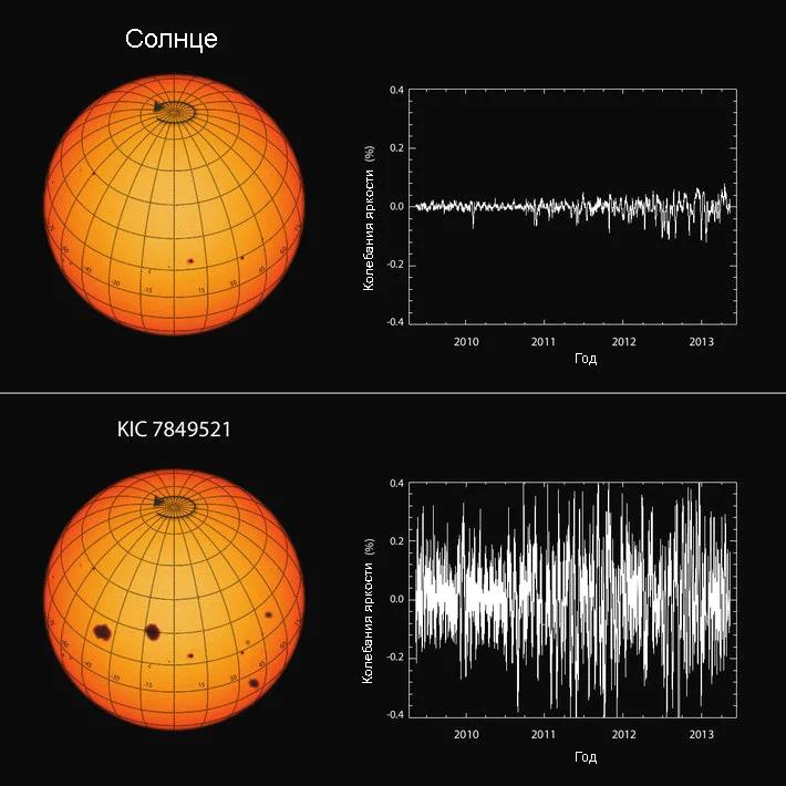 Колебания активности Солнца в сравнении с другой звездой аналогичного класса. Данные с сайта inverse.com