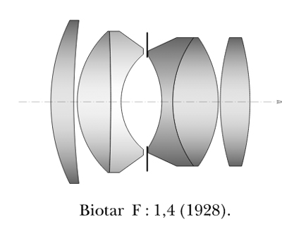Оптическая схема Биотар биотар