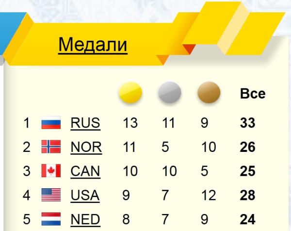 Россия первая