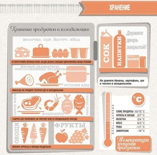 hranenie_produktov_v_holodolnike