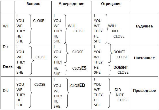 урока Дмитрия Петрова по