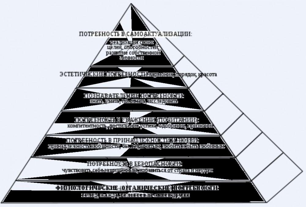 Сама схема «пирамиды Маслоу с