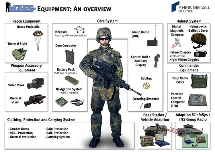 Стандартная экипировка солдата армии США