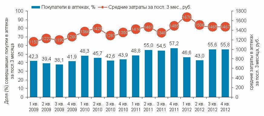 Средние затраты населения на лекарственные препараты по месяцам