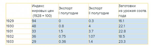 Динамика мировых цен на зерно