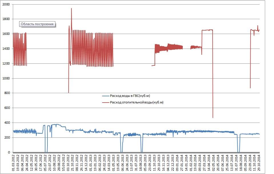 график включения отопления 2012 2013: