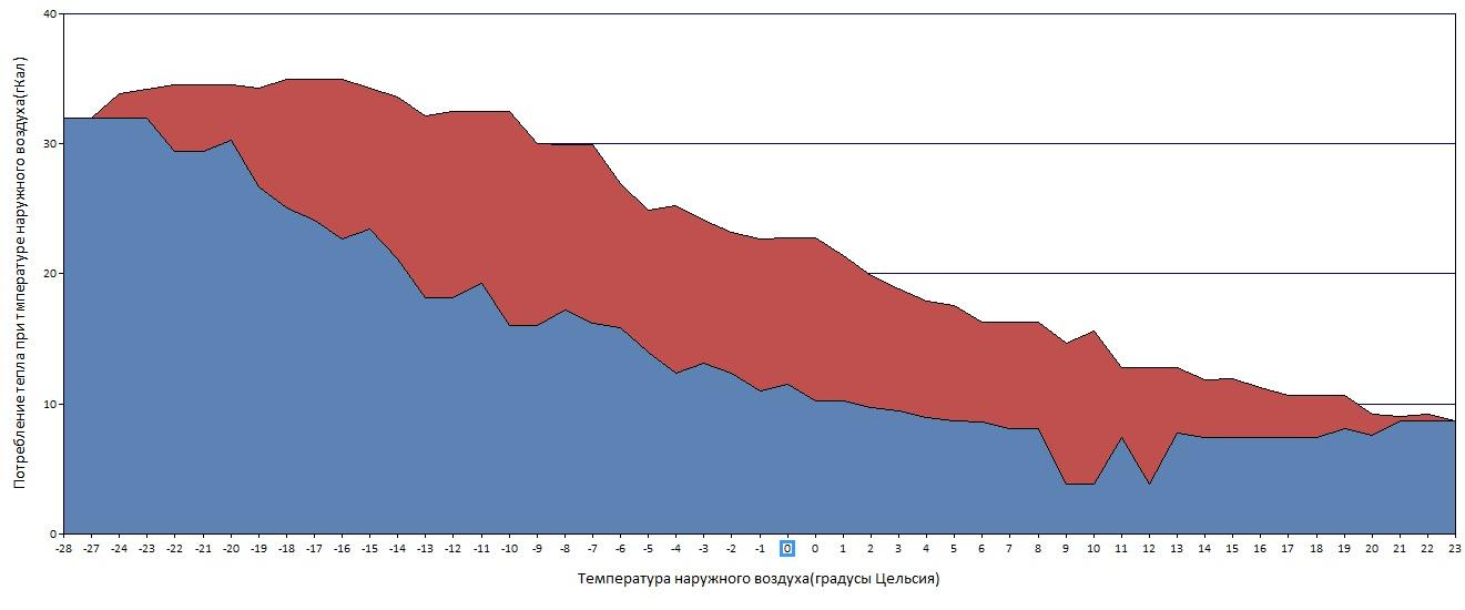 Соблюдение графика МОЭК по теплу.jpg