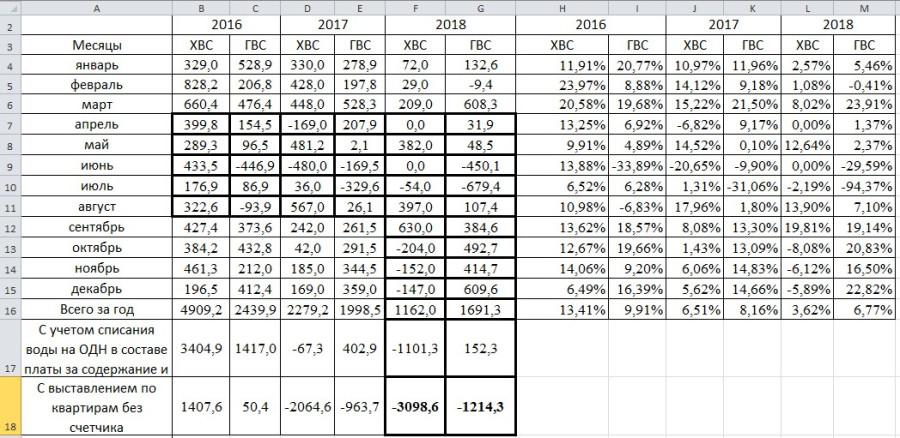 Разница ОДПУ-ИПУ-2018.jpg