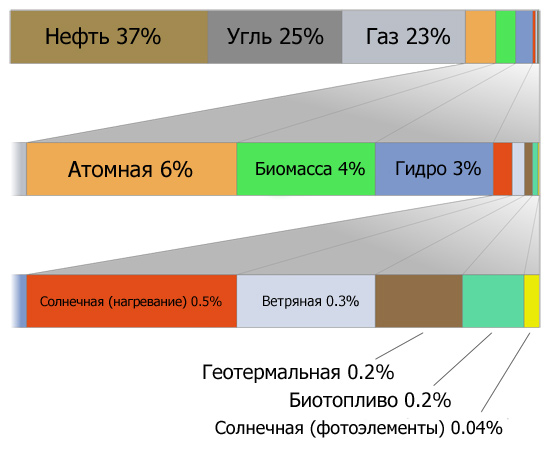 world-energy-usage