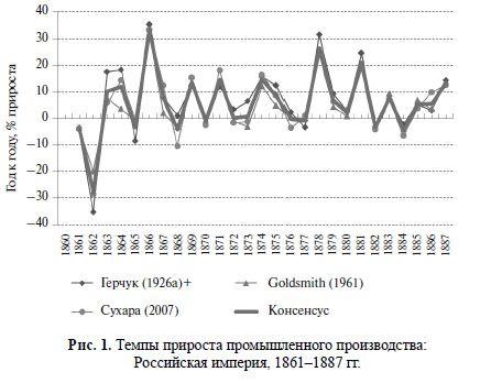 Темпы прироста промышленного производства РИ 1861-1887