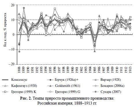 Темпы прироста промышленного производства РИ 1888-1913