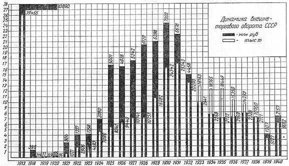 внешняя торговля РИ и СССР