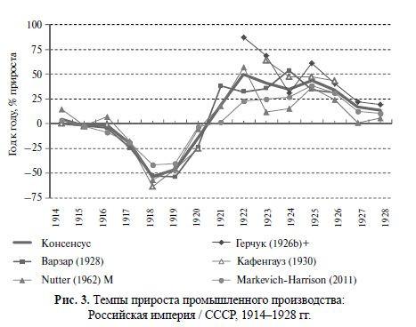 Темпы прироста промышленного производства РИ и СССР 1914-1928