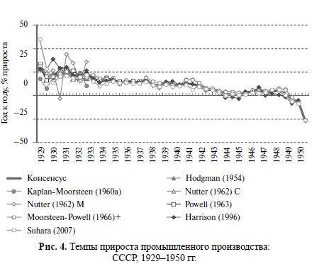 Темпы прироста промышленного производства  СССР 1929-1950