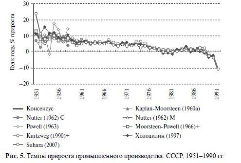 Темпы прироста промышленного производства  СССР 1951-1990