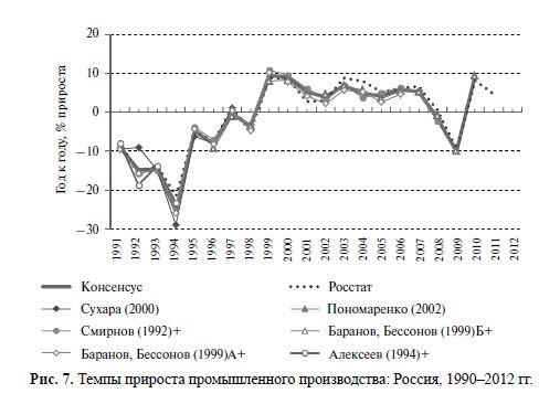 Темпы прироста промышленного производства РФ 1990-2012.