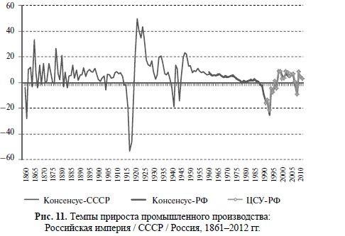 Темпы прироста промышленного производства  РИ и СССР и РФ 1861-2012