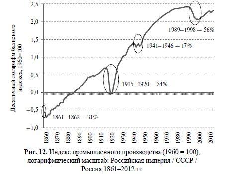 Индекс промпроизводства в логарифмах РИ и СССР и РФ 1861-2012