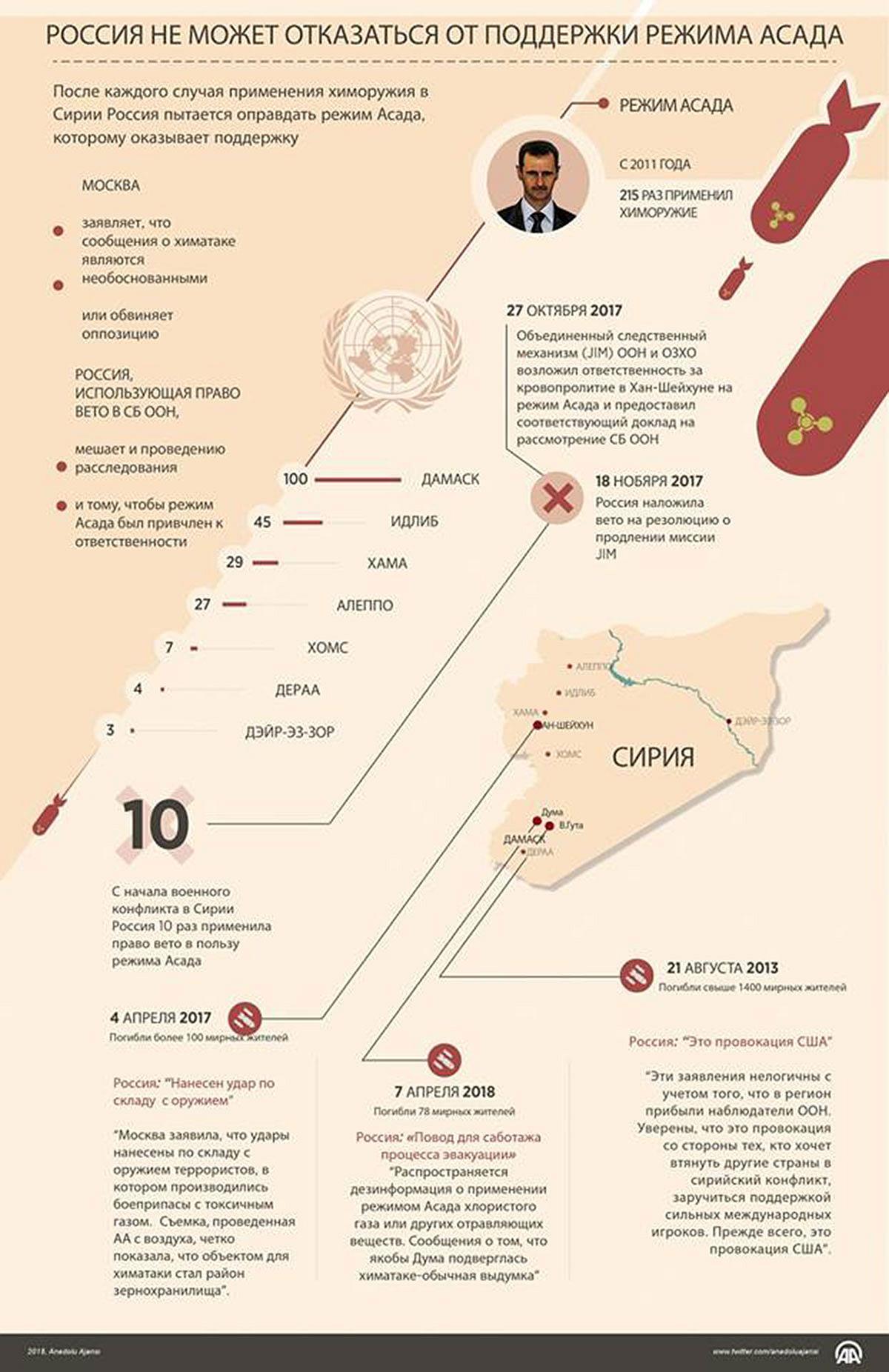 Инфографика Анадолу