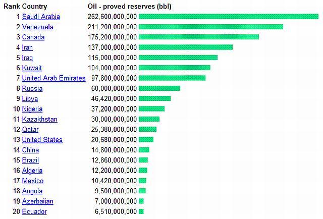 Запасы нефти в странах мира (по состоянию на 2012 год)