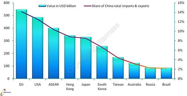 Китай импорт-экспорт