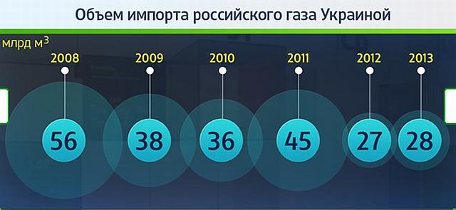 Украина импорт газа