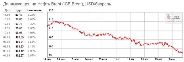 Динамика цен на нефть