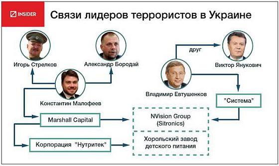 Связь Евтушенкова с пропутинскими террористами