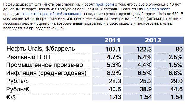 Прогноз сделан в 2011 г