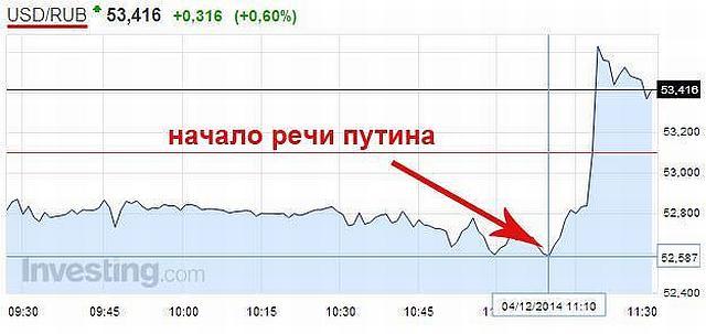 USD-Начало речи Путина