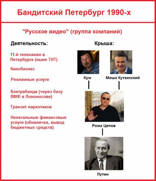 Путин и бандиты