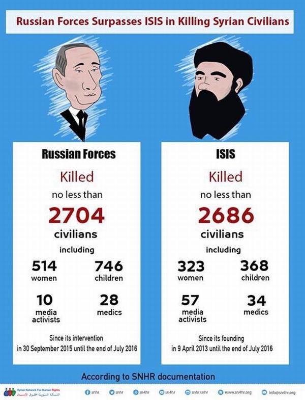 Путин опережает ИГИЛ