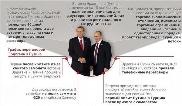 Как Эрдоган заманивал Путина