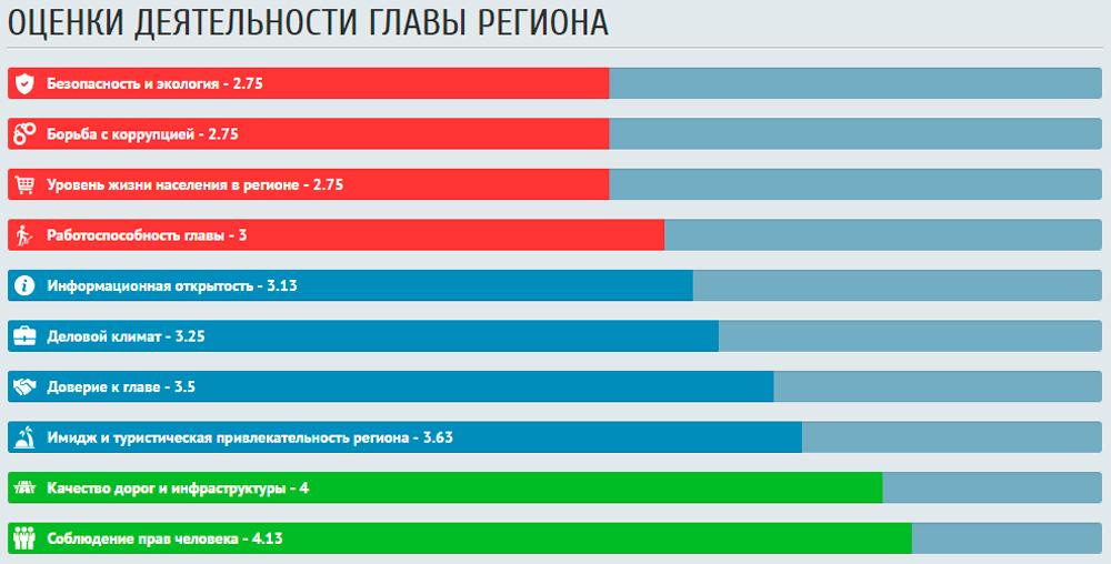 Народный рейтинг губернаторов России - второй релиз