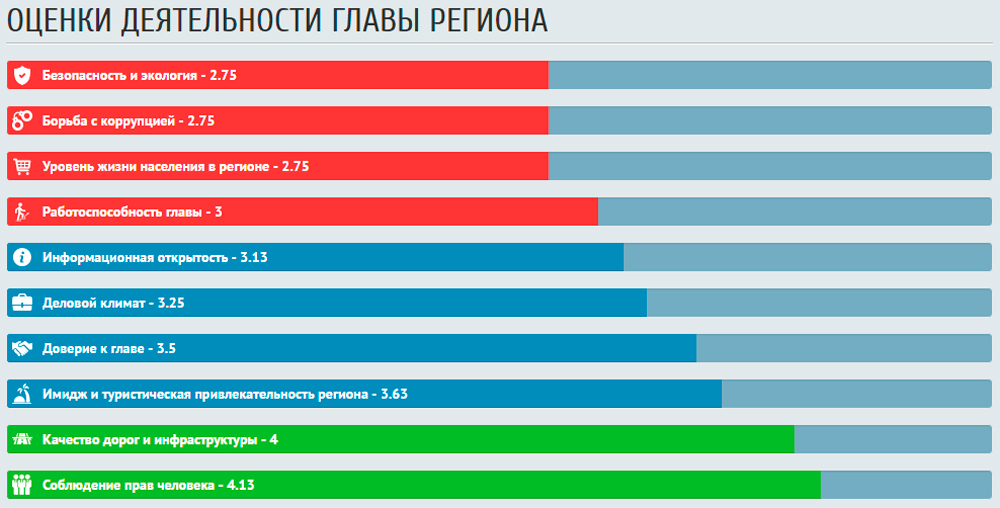 Работу губернаторов России оценили 25.000 человек!