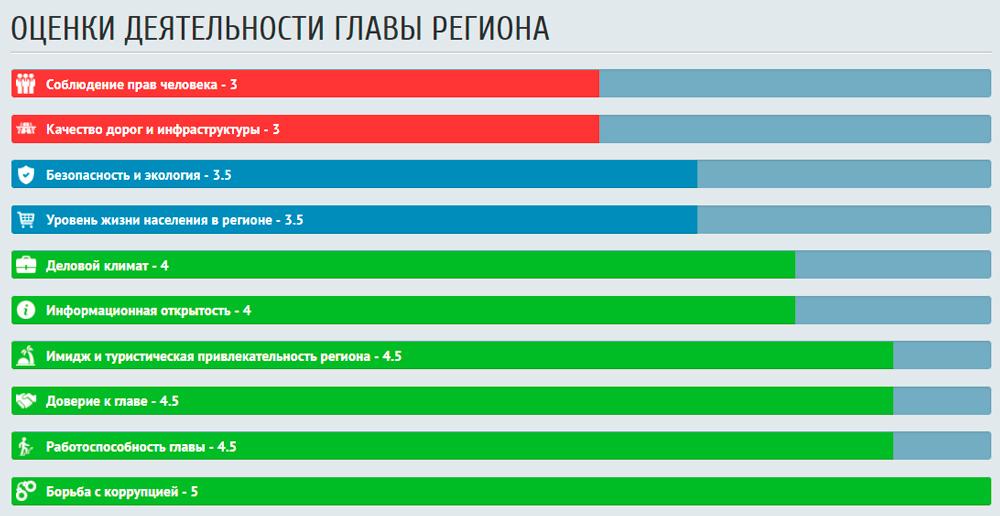 30.000 человек оценили работу губернаторов России