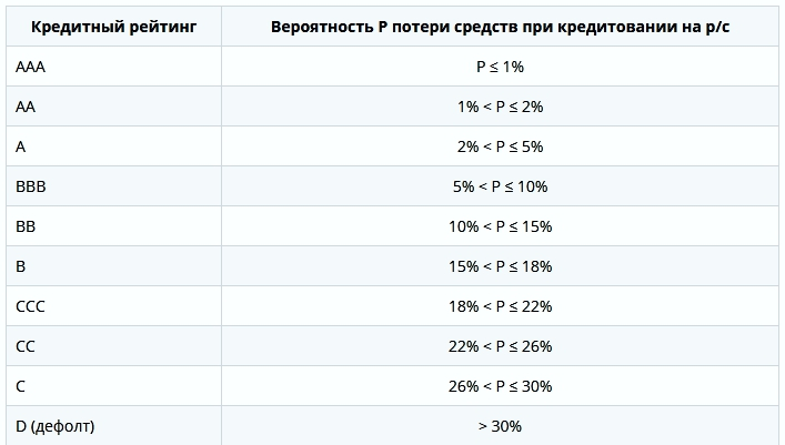 The results of p2p investing especially, rubles, money, you can get, loans, enough, borrower, decent, turned, horizon, annual, it turns out, level, months, profitability, investment, planning, Month, thinking