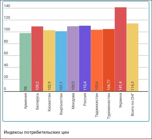 Индексы потребителей