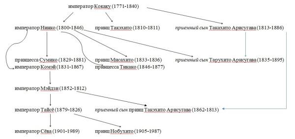 генеалогия