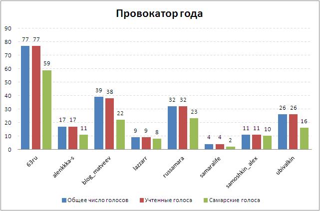 Неофициальные итоги голосования 2012.