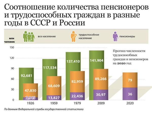 Пенсии - соотношение работающих и пенсионеров