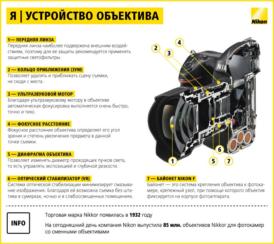 Nikon_Объектив